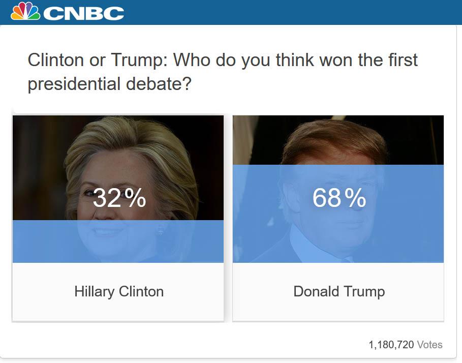 cnbc-debate-poll-results